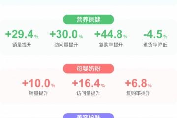 京东数科区块链追溯作用数据首发表生鲜复购率提高47.5%