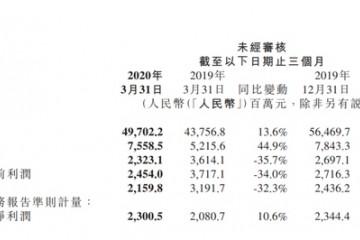 小米集团一季度成绩出炉人均月薪约3.99万元