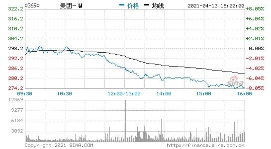 港股收盘美团大跌超7%京东跌逾3%