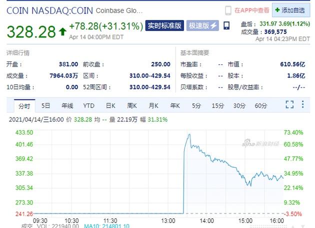加密货币交易所第一股Coinba<em></em>se上市首日收涨31%