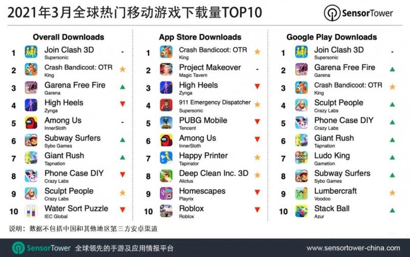 JoinClash3D3月蝉联全球移动游戏下载榜榜首
