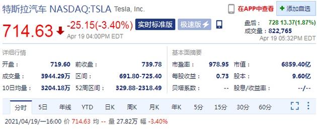 特斯拉周一收跌3.4%马斯克称事故车辆自动驾驶并未激活