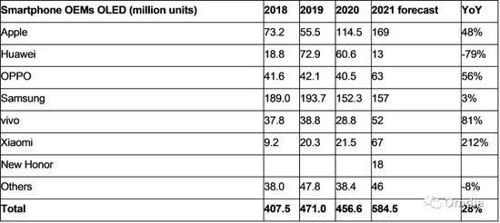 Omdia苹果是2021年最大智能手机OLED面板采购商其后为三星小米
