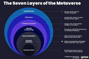 万亿美元级新市场解析Metaverse的7层价值链